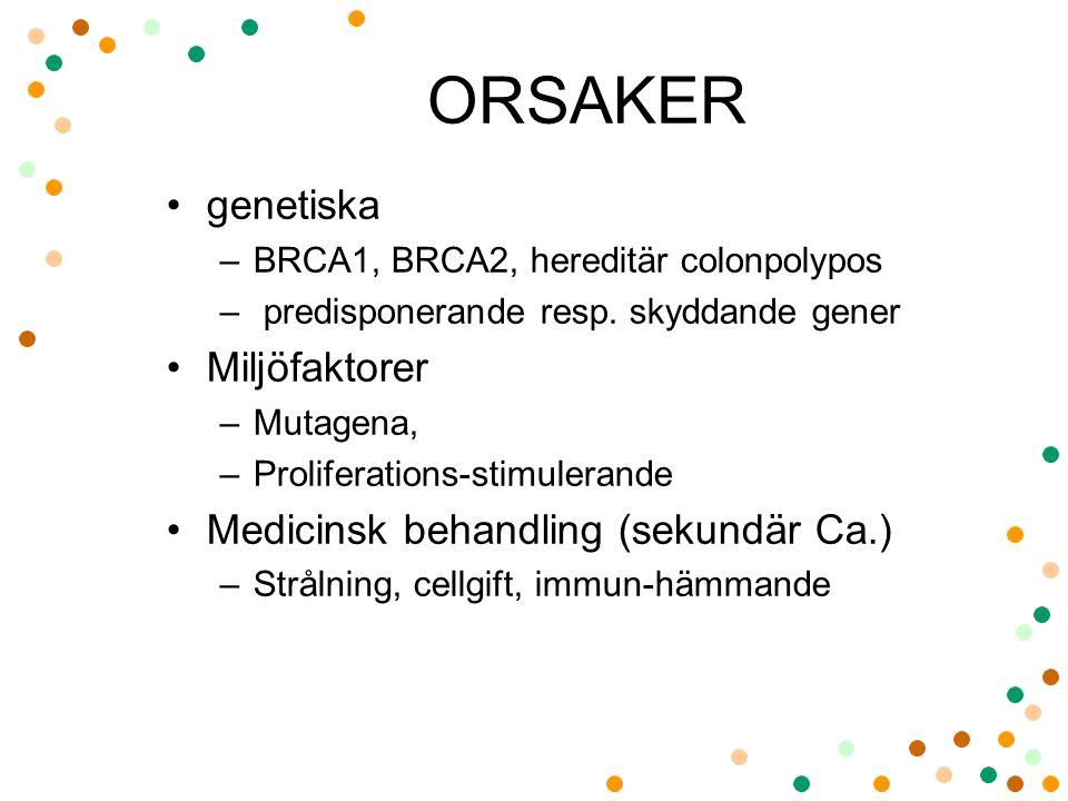 ORSAKER •genetiska –BRCA1, BRCA2, hereditär colonpolypos – predisponerande resp. skyddande gener •Miljöfaktorer –Mutagena, –Proliferations-stimulerand