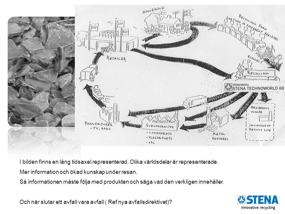 -The raw materials initiativ – meeting our critical needs for growth and jobs in Europe (EU- kommissionen nov 2008) -Roadmap to a resource Efficient Europe (EU- kommissionen sep 2011) -Sk RECAST av WEEE direktivet -Ecodesigndirektiv •Sverige: KEMI handlingsplan för Giftfri vardag -2011-2014.