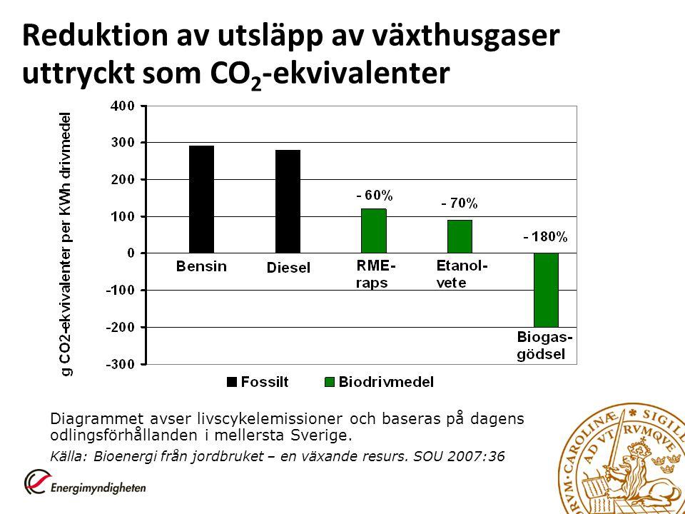 Reduktion av utsläpp av växthusgaser uttryckt som CO 2 -ekvivalenter Diagrammet avser livscykelemissioner och baseras på dagens odlingsförhållanden i