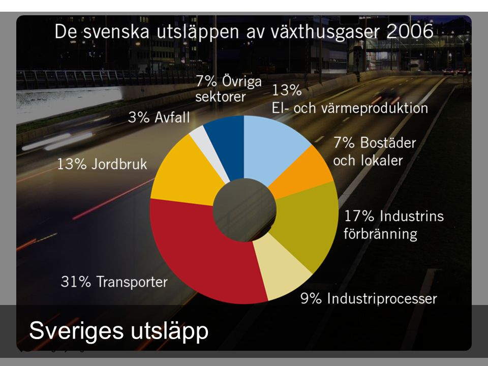 Sveriges utsläpp