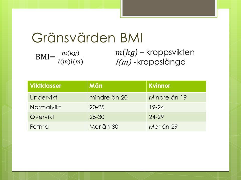 Gränsvärden BMI ViktklasserMänKvinnor Underviktmindre än 20Mindre än 19 Normalvikt20-2519-24 Övervikt25-3024-29 FetmaMer än 30Mer än 29