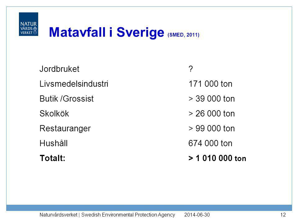 Matavfall i Sverige (SMED, 2011) Jordbruket? Livsmedelsindustri171 000 ton Butik /Grossist> 39 000 ton Skolkök > 26 000 ton Restauranger> 99 000 ton H