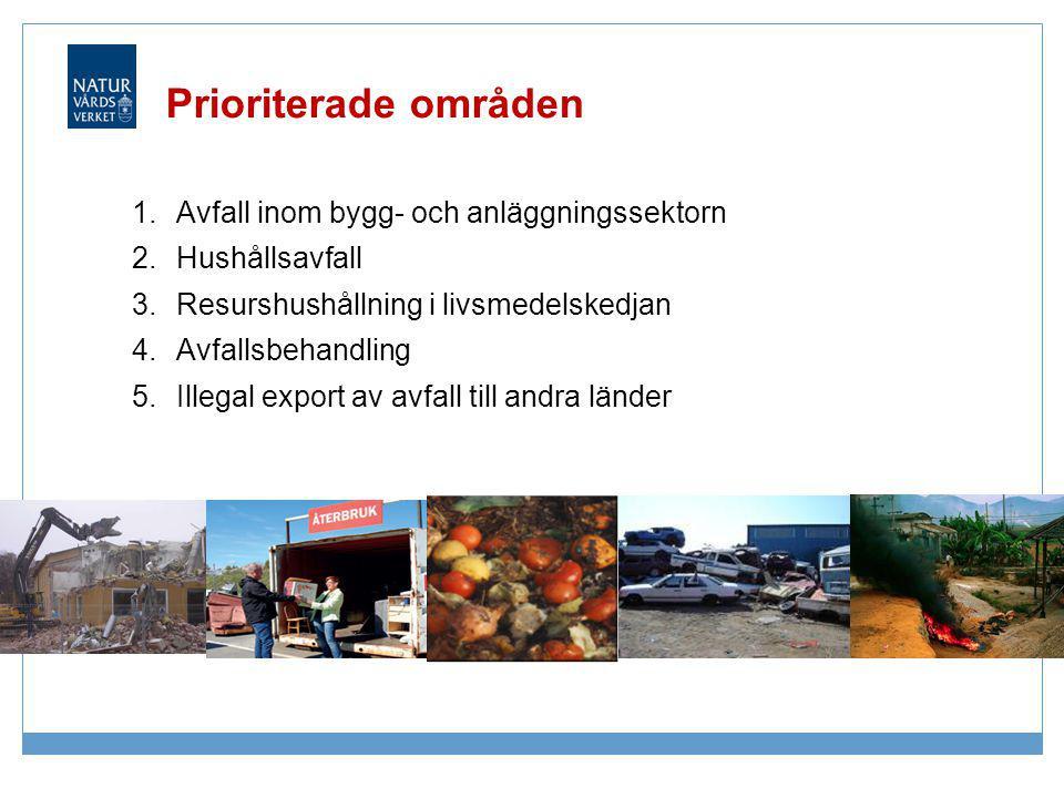 Prioriterade områden 1.Avfall inom bygg- och anläggningssektorn 2.Hushållsavfall 3.Resurshushållning i livsmedelskedjan 4.Avfallsbehandling 5.Illegal
