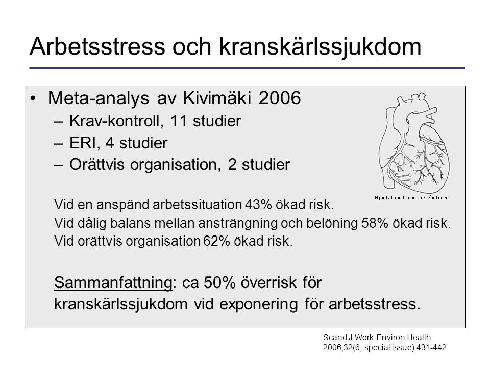 Arbetsstress och kranskärlssjukdom •Meta-analys av Kivimäki 2006 –Krav-kontroll, 11 studier –ERI, 4 studier –Orättvis organisation, 2 studier Vid en anspänd arbetssituation 43% ökad risk.