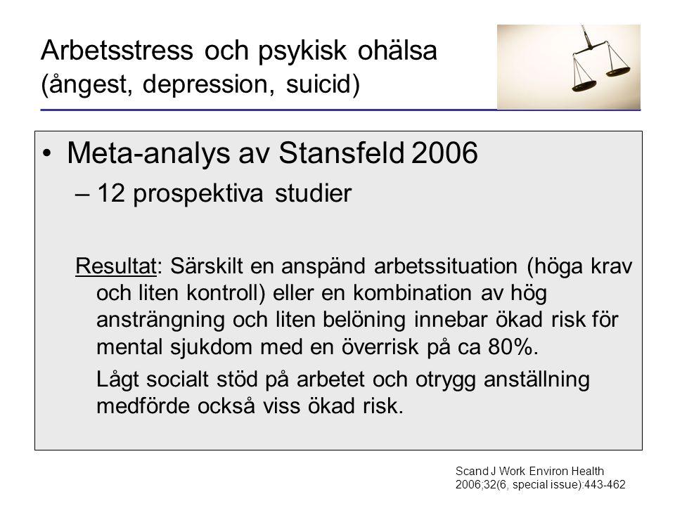 Arbetsstress och psykisk ohälsa (ångest, depression, suicid) •Meta-analys av Stansfeld 2006 –12 prospektiva studier Resultat: Särskilt en anspänd arbetssituation (höga krav och liten kontroll) eller en kombination av hög ansträngning och liten belöning innebar ökad risk för mental sjukdom med en överrisk på ca 80%.