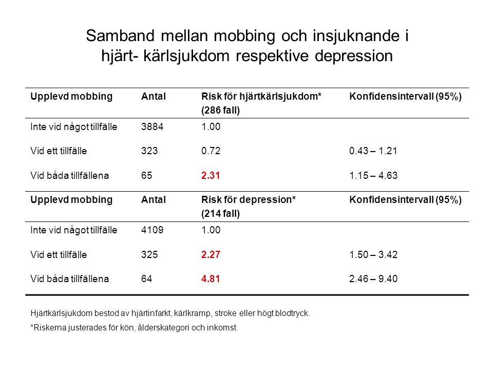 Samband mellan mobbing och insjuknande i hjärt- kärlsjukdom respektive depression Upplevd mobbingAntalRisk för hjärtkärlsjukdom* (286 fall) Konfidensintervall (95%) Inte vid något tillfälle38841.00 Vid ett tillfälle3230.720.43 – 1.21 Vid båda tillfällena652.311.15 – 4.63 Upplevd mobbingAntalRisk för depression* (214 fall) Konfidensintervall (95%) Inte vid något tillfälle41091.00 Vid ett tillfälle3252.271.50 – 3.42 Vid båda tillfällena644.812.46 – 9.40 Hjärtkärlsjukdom bestod av hjärtinfarkt, kärlkramp, stroke eller högt blodtryck.