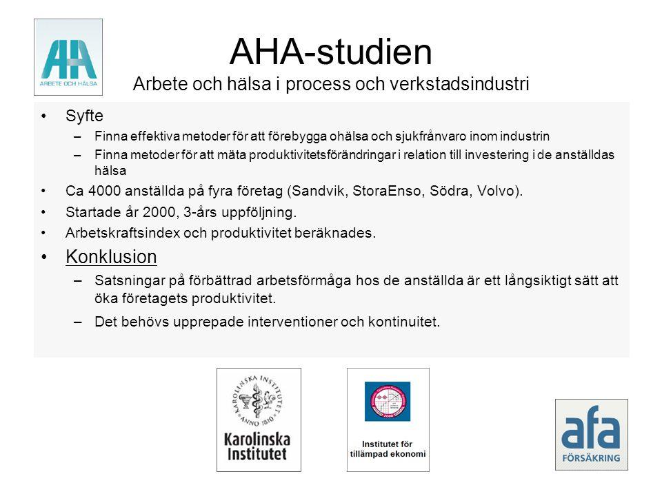 AHA-studien Arbete och hälsa i process och verkstadsindustri •Syfte –Finna effektiva metoder för att förebygga ohälsa och sjukfrånvaro inom industrin –Finna metoder för att mäta produktivitetsförändringar i relation till investering i de anställdas hälsa •Ca 4000 anställda på fyra företag (Sandvik, StoraEnso, Södra, Volvo).