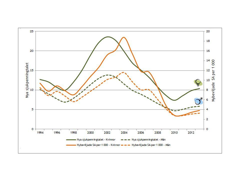 Orsaker till arbetsrelaterade dödsfall, 25-74 år