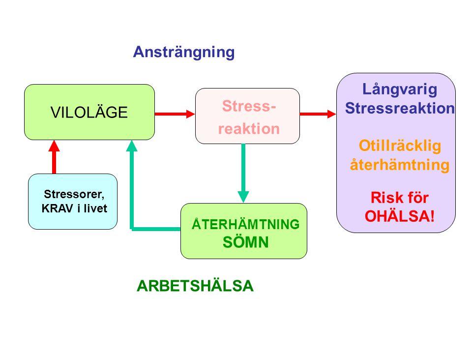 Stressorer, KRAV i livet Stress- reaktion Långvarig Stressreaktion Otillräcklig återhämtning Risk för OHÄLSA! ÅTERHÄMTNING SÖMN VILOLÄGE Ansträngning