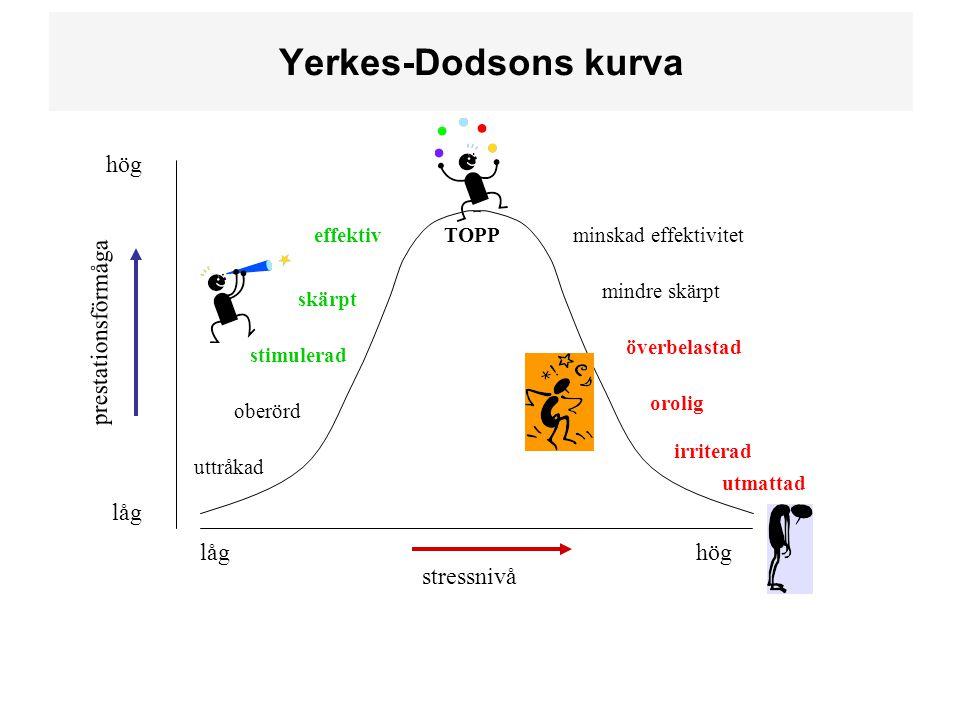 stressnivå prestationsförmåga låghög låg hög Yerkes-Dodsons kurva TOPP uttråkad oberörd stimulerad skärpt effektiv minskad effektivitet mindre skärpt överbelastad orolig irriterad utmattad
