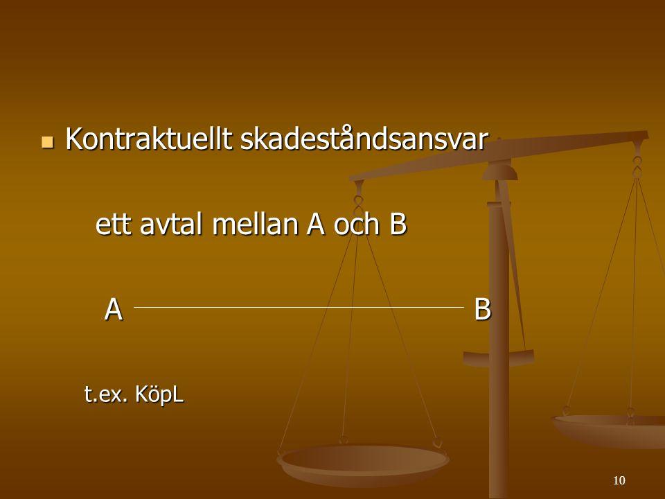 10  Kontraktuellt skadeståndsansvar ett avtal mellan A och B ett avtal mellan A och B A B A B t.ex. KöpL