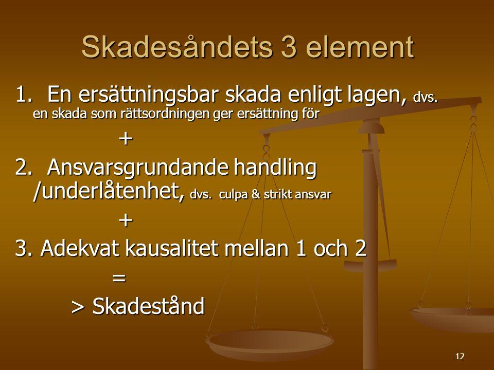 12 Skadesåndets 3 element 1.En ersättningsbar skada enligt lagen, dvs.