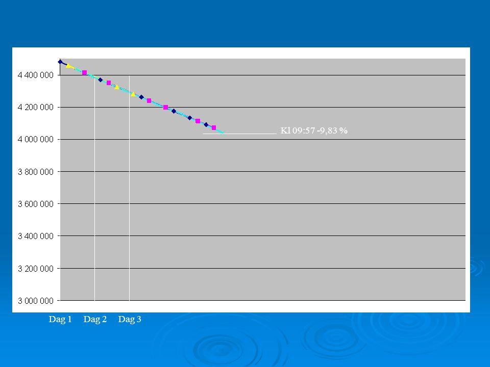 Dag 2Dag 3Dag 1 Kl 09:57 -9,83 % Kl 09:58 -18,25 %