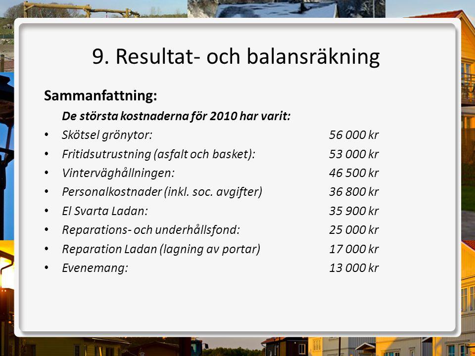 Sammanfattning: De största kostnaderna för 2010 har varit: • Skötsel grönytor:56 000 kr • Fritidsutrustning (asfalt och basket):53 000 kr • Vintervägh