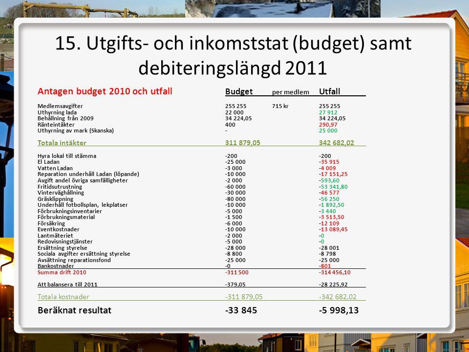 15. Utgifts- och inkomststat (budget) samt debiteringslängd 2011 Antagen budget 2010 och utfall Budget per medlem Utfall Medlemsavgifter255 255 715 kr