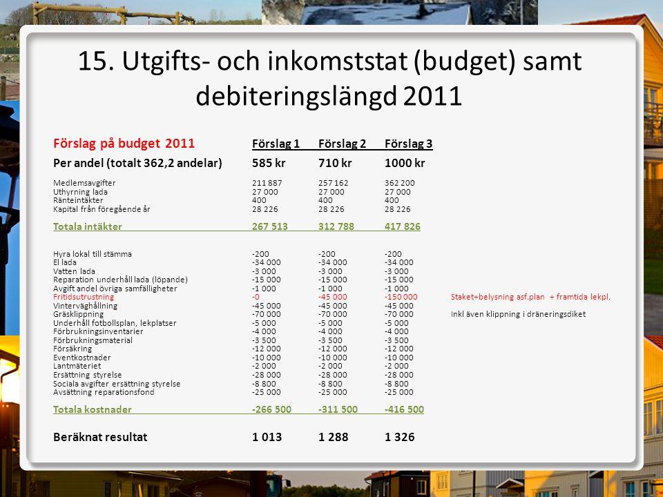 15. Utgifts- och inkomststat (budget) samt debiteringslängd 2011 Förslag på budget 2011 Förslag 1Förslag 2Förslag 3 Per andel (totalt 362,2 andelar)58