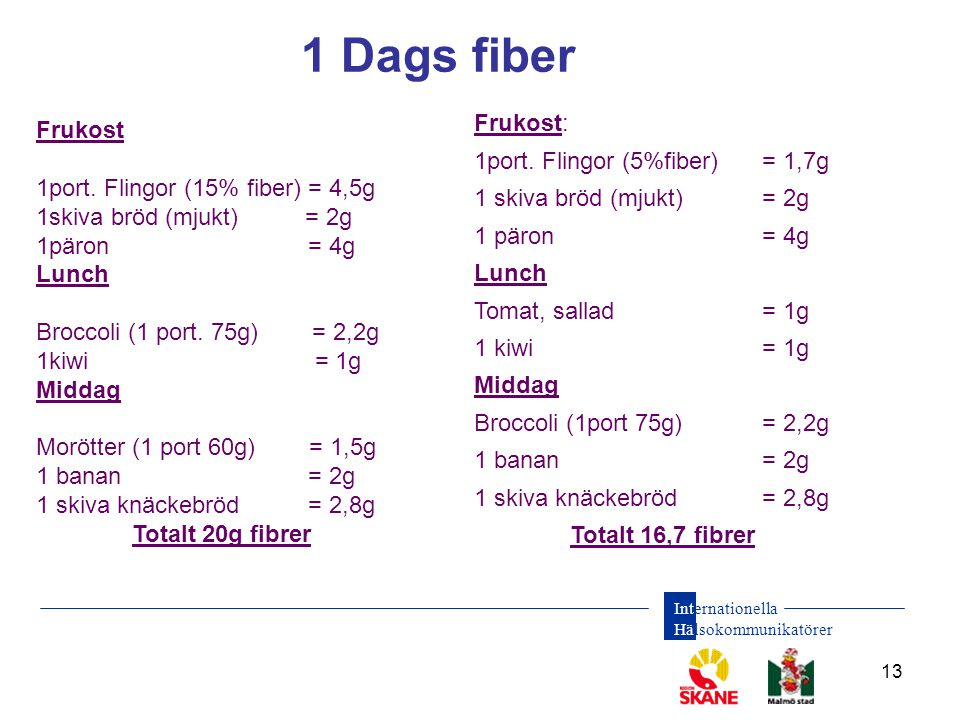 Internationella Hälsokommunikatörer 13 1 Dags fiber Frukost 1port. Flingor (15% fiber) = 4,5g 1skiva bröd (mjukt) = 2g 1päron = 4g Lunch Broccoli (1 p