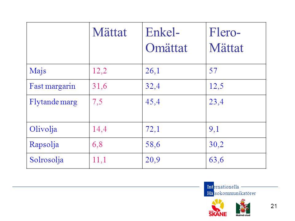 Internationella Hälsokommunikatörer 21 MättatEnkel- Omättat Flero- Mättat Majs12,226,157 Fast margarin31,632,412,5 Flytande marg7,545,423,4 Olivolja14