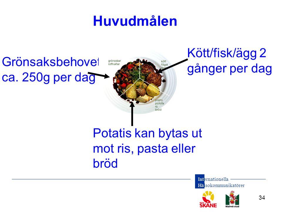 Internationella Hälsokommunikatörer 34 Huvudmålen Potatis kan bytas ut mot ris, pasta eller bröd Grönsaksbehovet ca. 250g per dag Kött/fisk/ägg 2 gång