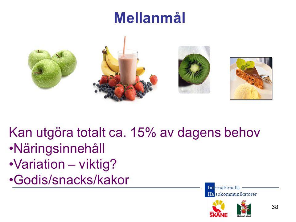 Internationella Hälsokommunikatörer 38 Mellanmål Kan utgöra totalt ca. 15% av dagens behov •Näringsinnehåll •Variation – viktig? •Godis/snacks/kakor