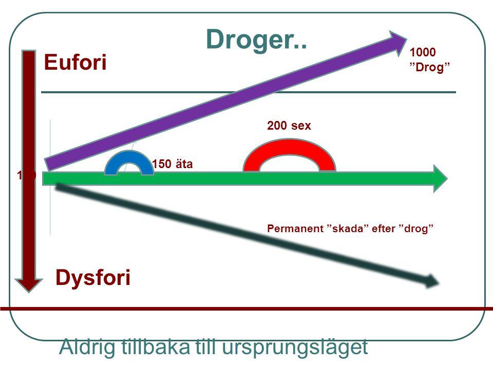 """Dysfori Aldrig tillbaka till ursprungsläget 100 150 äta 200 sex 1000 """"Drog"""" Permanent """"skada"""" efter """"drog"""" Eufori Droger.."""
