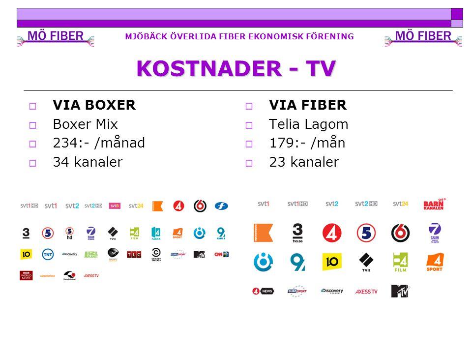 MJÖBÄCK ÖVERLIDA FIBER EKONOMISK FÖRENING KOSTNADER - TV  VIA BOXER  Boxer Mix  234:- /månad  34 kanaler  VIA FIBER  Telia Lagom  179:- /mån  23 kanaler