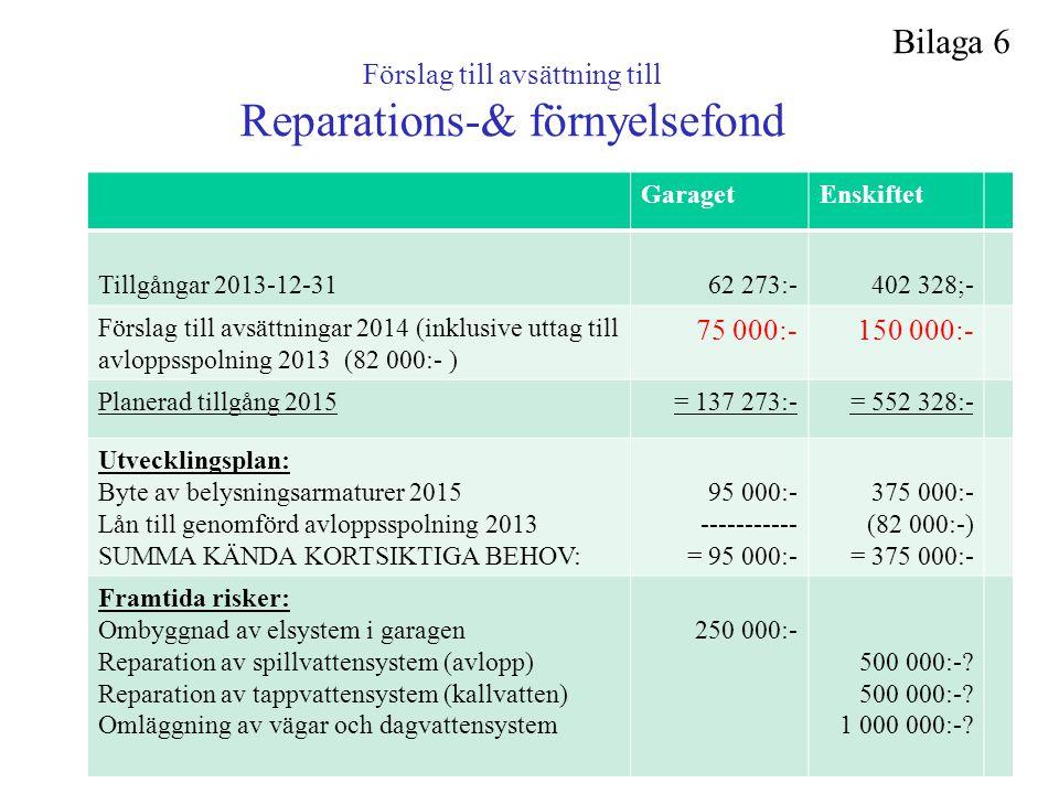 Förslag till avsättning till Reparations-& förnyelsefond GaragetEnskiftet Tillgångar 2013-12-31 62 273:- 402 328;- Förslag till avsättningar 2014 (ink