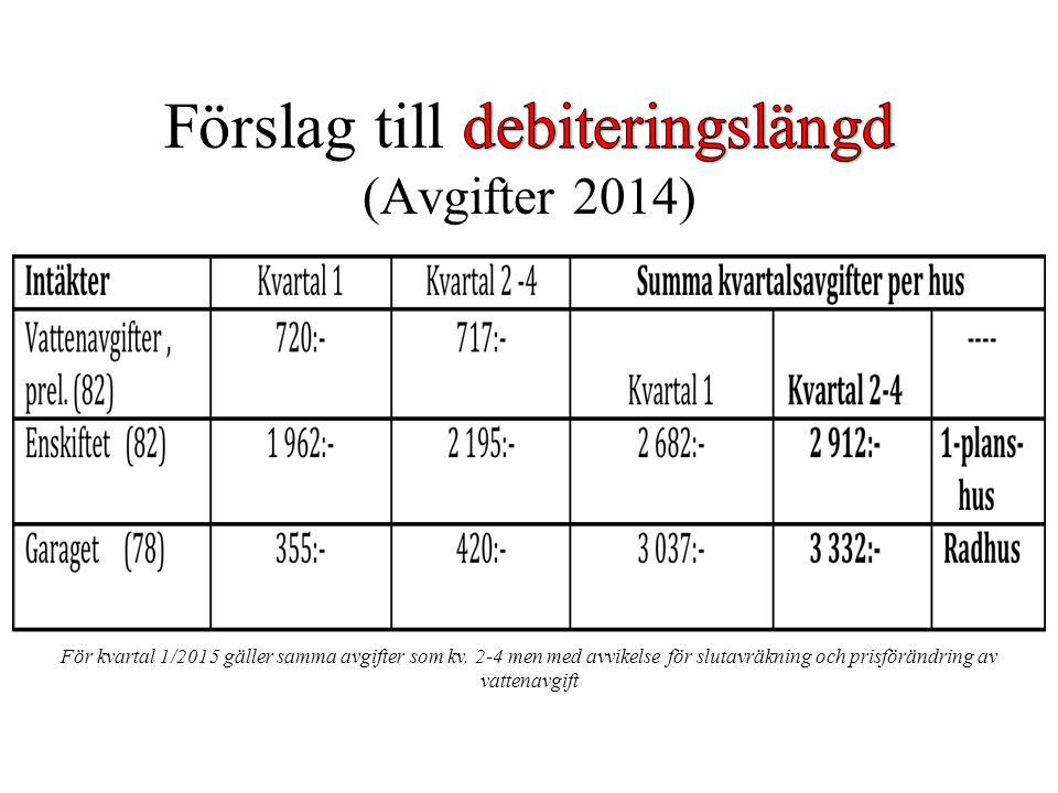 För kvartal 1/2015 gäller samma avgifter som kv. 2-4 men med avvikelse för slutavräkning och prisförändring av vattenavgift