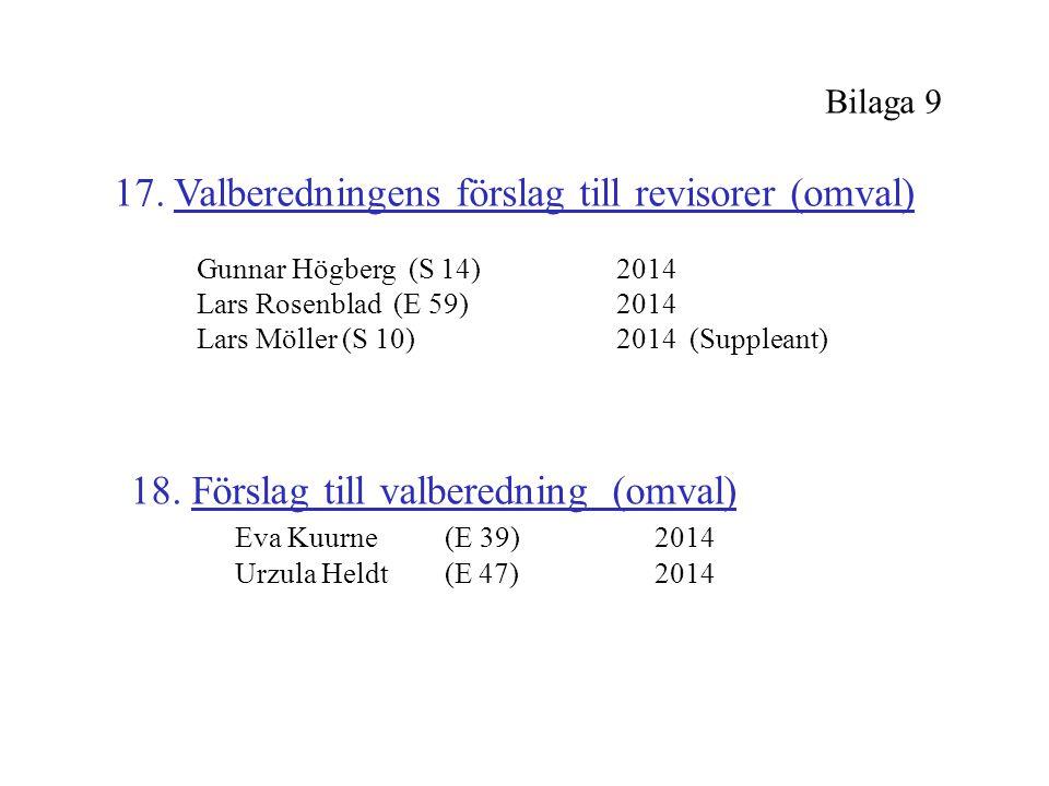 Bilaga 9 17. Valberedningens förslag till revisorer (omval) Gunnar Högberg (S 14)2014 Lars Rosenblad (E 59)2014 Lars Möller (S 10)2014 (Suppleant) 18.