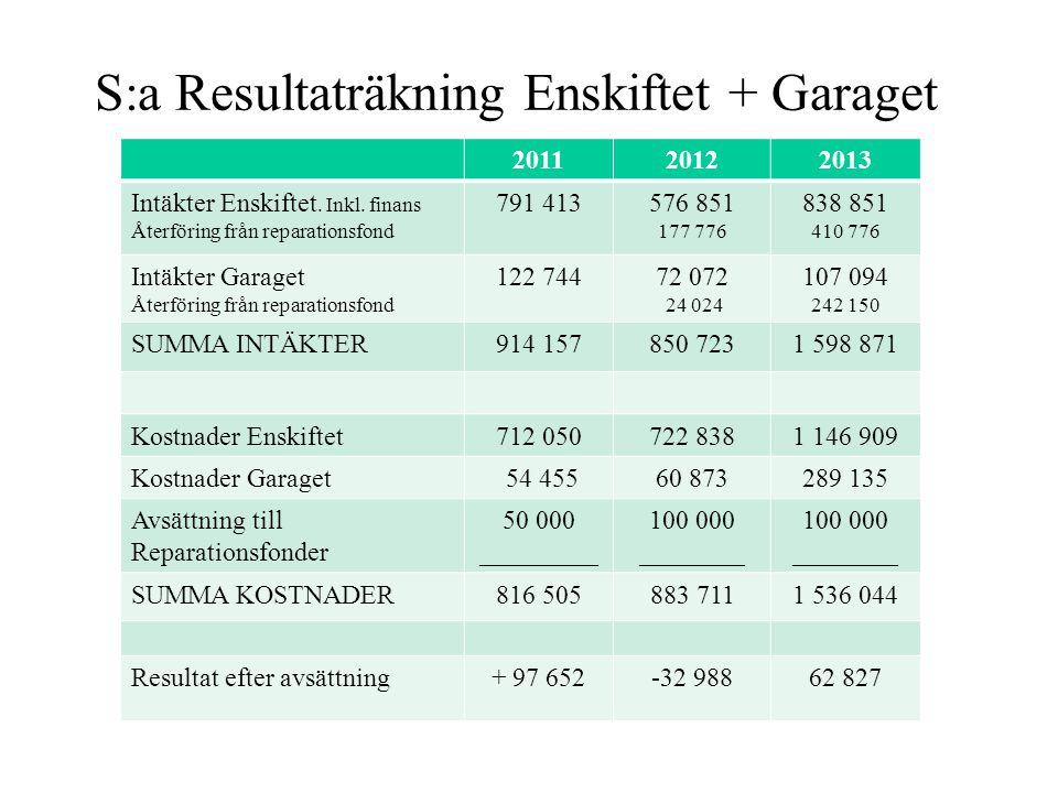 S:a Resultaträkning Enskiftet + Garaget 20112012 Intäkter Enskiftet. Inkl. finans Återföring från reparationsfond 791 413576 851 177 776 Intäkter Gara