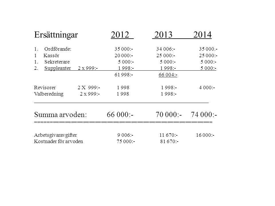 Ersättningar 2012 2013 2014 1.Ordförande: 35 000:- 34 006:-35 000.- 1 Kassör 20 000:- 25 000:- 25 000:- 1.Sekreterare 5 000:- 5 000:- 5 000:- 2.Supple
