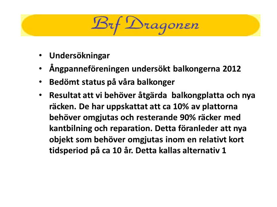 • Undersökningar • Ångpanneföreningen undersökt balkongerna 2012 • Bedömt status på våra balkonger • Resultat att vi behöver åtgärda balkongplatta och