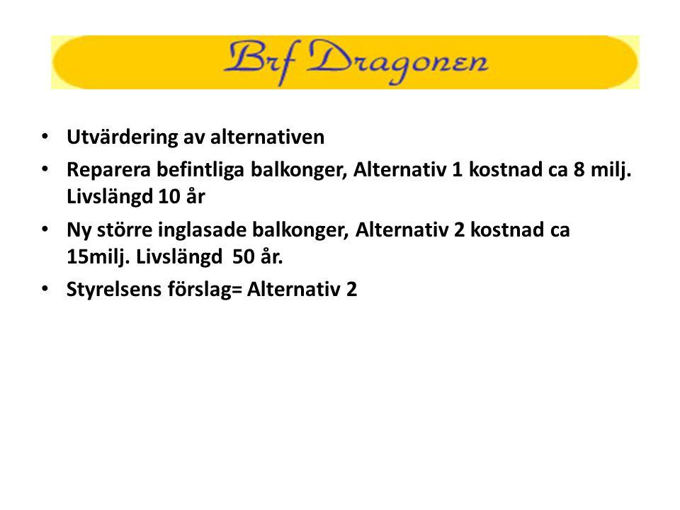 • Utvärdering av alternativen • Reparera befintliga balkonger, Alternativ 1 kostnad ca 8 milj. Livslängd 10 år • Ny större inglasade balkonger, Altern