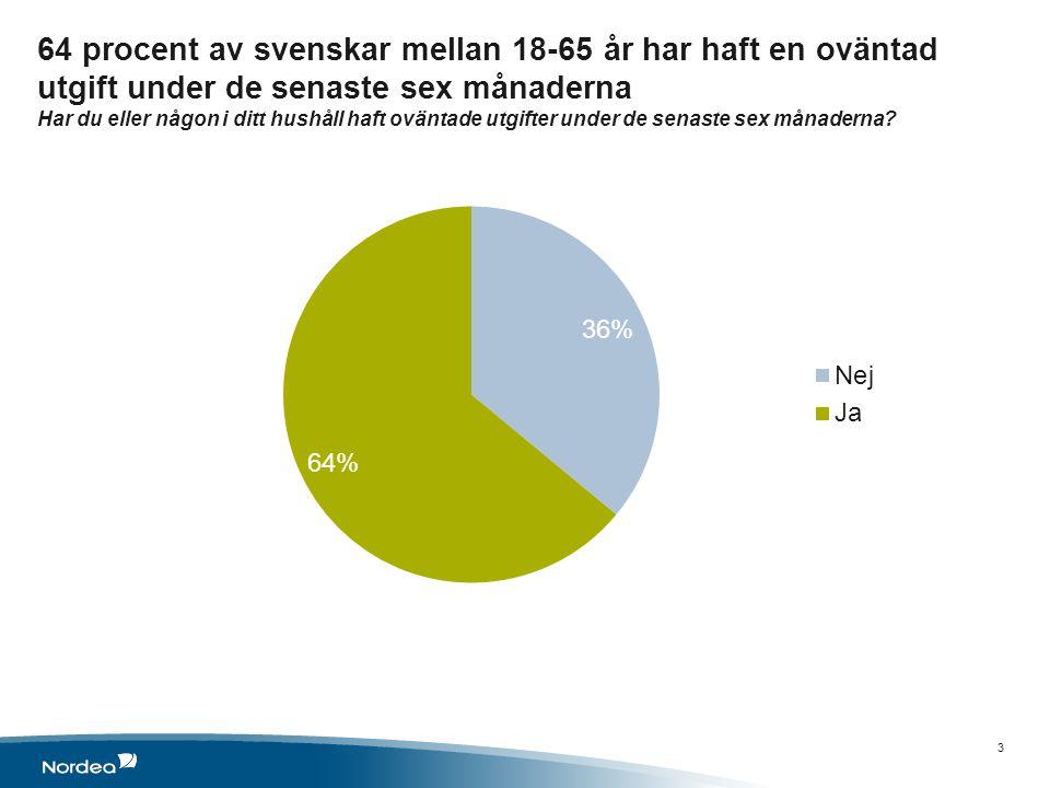 64 procent av svenskar mellan 18-65 år har haft en oväntad utgift under de senaste sex månaderna Har du eller någon i ditt hushåll haft oväntade utgifter under de senaste sex månaderna.