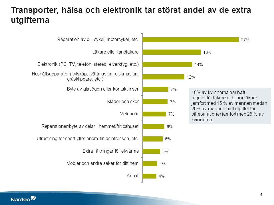 Transporter, hälsa och elektronik tar störst andel av de extra utgifterna 5 18% av kvinnorna har haft utgifter för läkare och tandläkare jämfört med 15 % av männen medan 29% av männen haft utgifter för bilreparationer jämfört med 25 % av kvinnorna.
