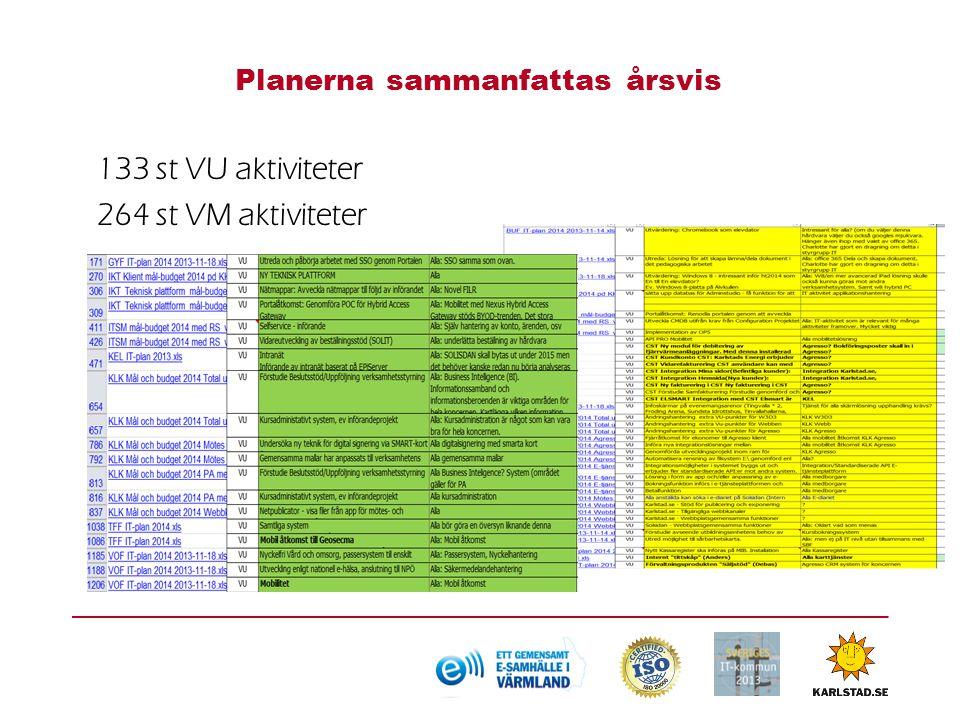 Planerna sammanfattas årsvis 133 st VU aktiviteter 264 st VM aktiviteter