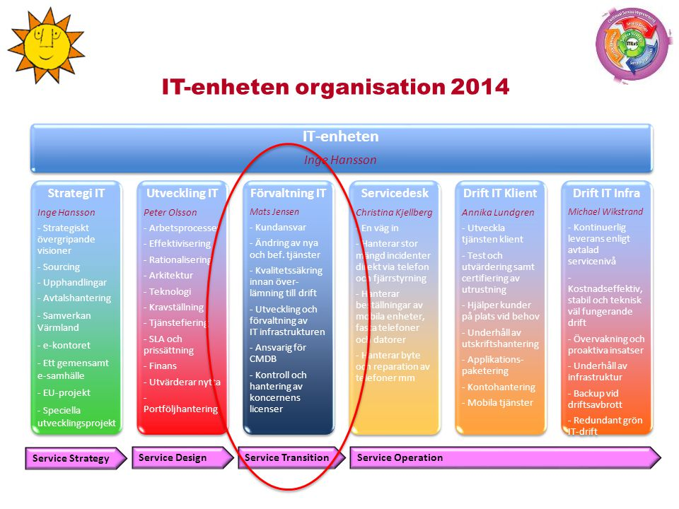 IT-enheten organisation 2014 Strategi IT Inge Hansson - Strategiskt övergripande visioner - Sourcing - Upphandlingar - Avtalshantering - Samverkan Värmland - e-kontoret - Ett gemensamt e-samhälle - EU-projekt - Speciella utvecklingsprojekt Utveckling IT Peter Olsson - Arbetsprocesser - Effektivisering - Rationalisering - Arkitektur - Teknologi - Kravställning - Tjänstefiering - SLA och prissättning - Finans - Utvärderar nytta - Portföljhantering Förvaltning IT Mats Jensen - Kundansvar - Ändring av nya och bef.