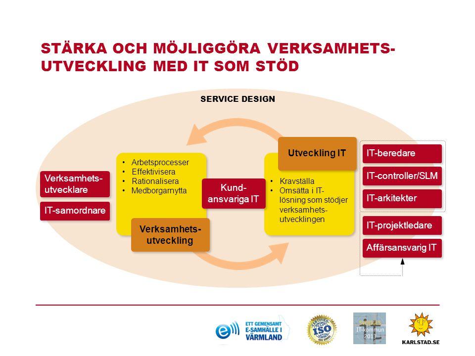 MÅLEN MED pm3  Öka nyttan  Förbättra styrningen  Skapa effektiva förvaltningsorganisationer  Få tydliga roller  Skapa ordning och reda