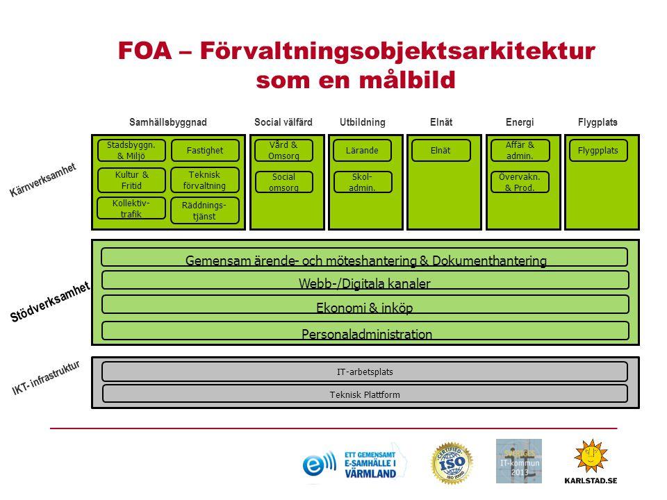 FOA – Förvaltningsobjektsarkitektur som en målbild Stödverksamhet Kärnverksamhet Samhällsbyggnad IKT- infrastruktur Stadsbyggn.
