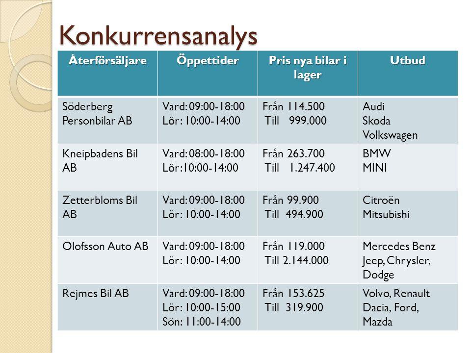 Konkurrensanalys ÅterförsäljareÖppettider Pris nya bilar i lager Utbud Söderberg Personbilar AB Vard: 09:00-18:00 Lör: 10:00-14:00 Från 114.500 Till 9