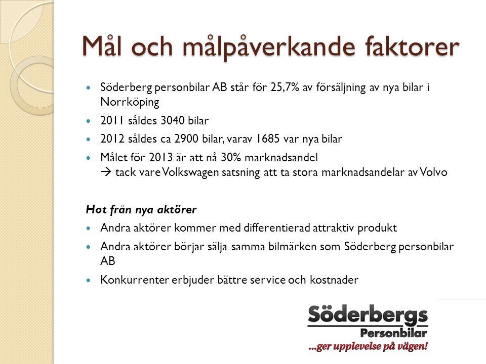 Mål och målpåverkande faktorer  Söderberg personbilar AB står för 25,7% av försäljning av nya bilar i Norrköping  2011 såldes 3040 bilar  2012 såld