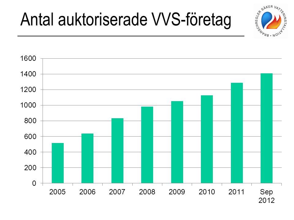Antal auktoriserade VVS-företag