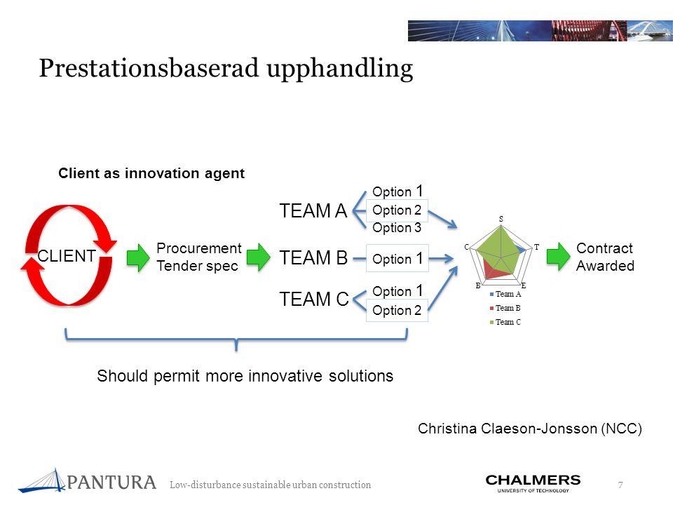 Low-disturbance sustainable urban construction 8 Prestationsindikatorer i spindeldiagram