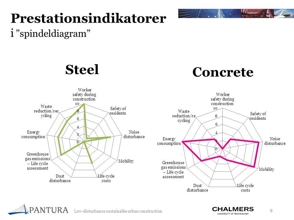 Low-disturbance sustainable urban construction 19 Förband mellan FRP brodäck och stålbalkar