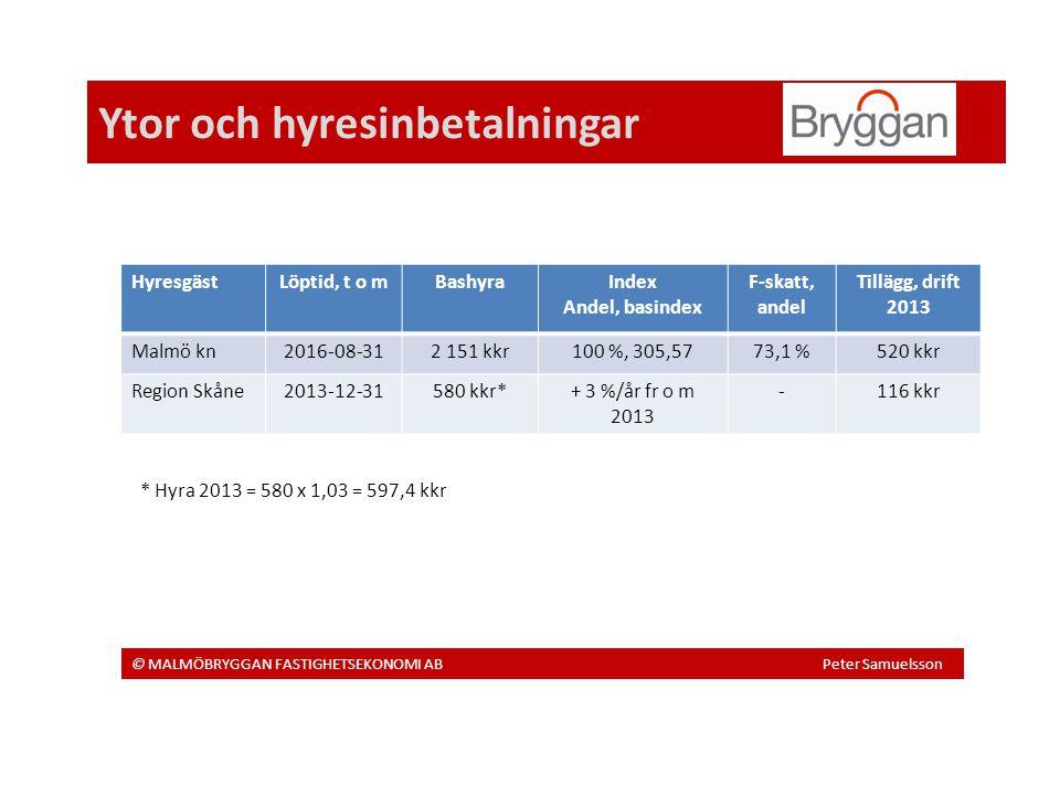 Ytor och hyresinbetalningar © MALMÖBRYGGAN FASTIGHETSEKONOMI AB Peter Samuelsson HyresgästLöptid, t o mBashyraIndex Andel, basindex F-skatt, andel Tillägg, drift 2013 Malmö kn2016-08-312 151 kkr100 %, 305,5773,1 %520 kkr Region Skåne2013-12-31580 kkr*+ 3 %/år fr o m 2013 -116 kkr * Hyra 2013 = 580 x 1,03 = 597,4 kkr