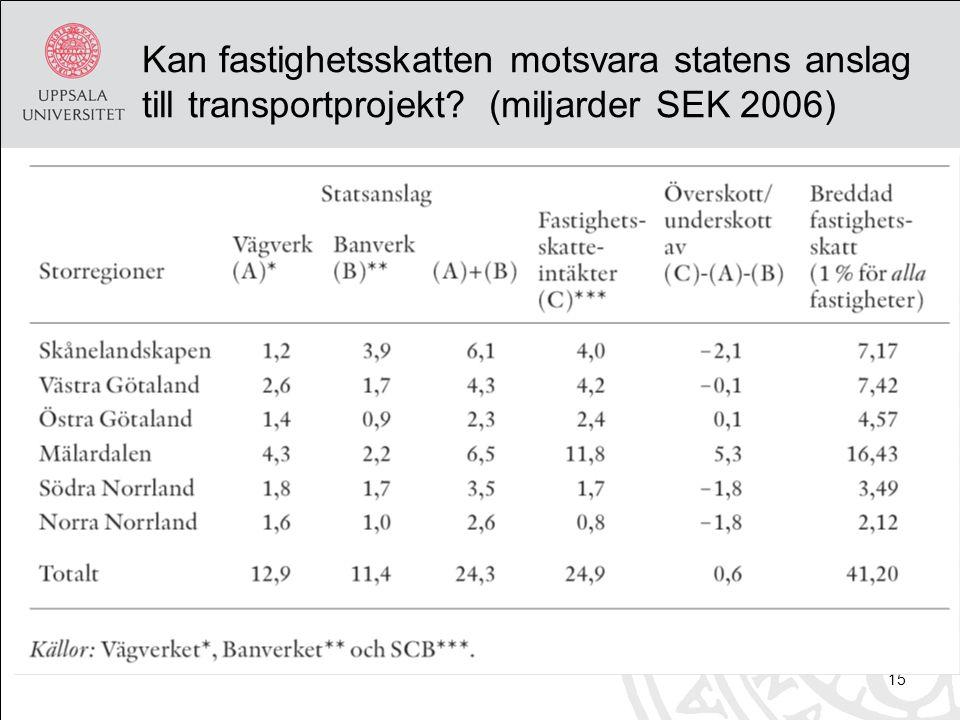 15 Kan fastighetsskatten motsvara statens anslag till transportprojekt (miljarder SEK 2006)
