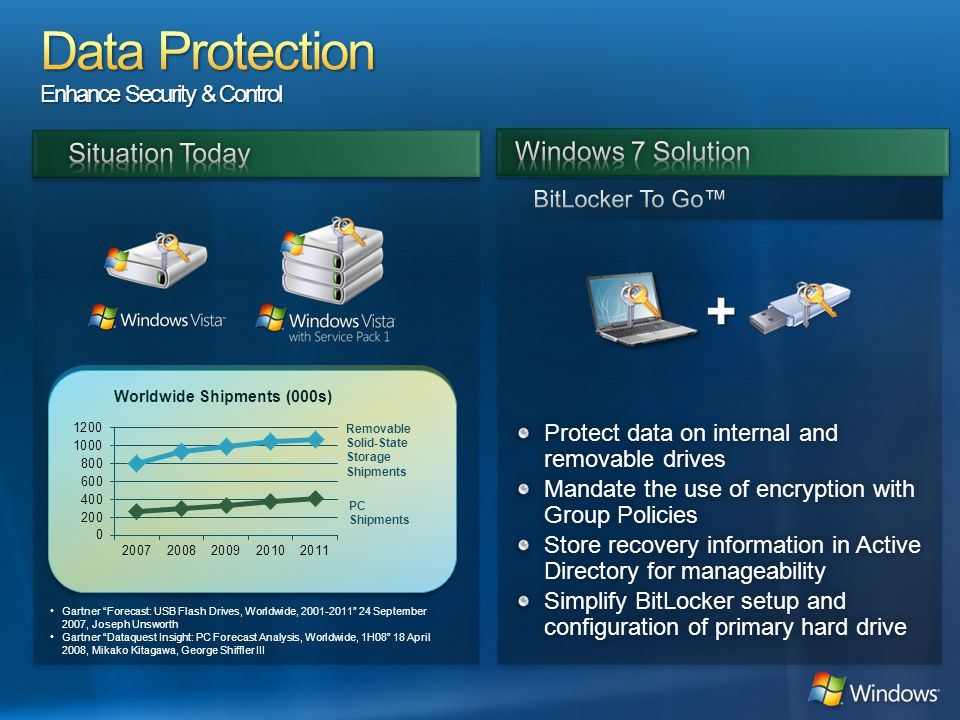 Protect data on internal and removable drives Mandate the use of encryption with Group Policies Store recovery information in Active Directory for manageability Simplify BitLocker setup and configuration of primary hard drive + Worldwide Shipments (000s) •Gartner Forecast: USB Flash Drives, Worldwide, 2001-2011 24 September 2007, Joseph Unsworth •Gartner Dataquest Insight: PC Forecast Analysis, Worldwide, 1H08 18 April 2008, Mikako Kitagawa, George Shiffler III