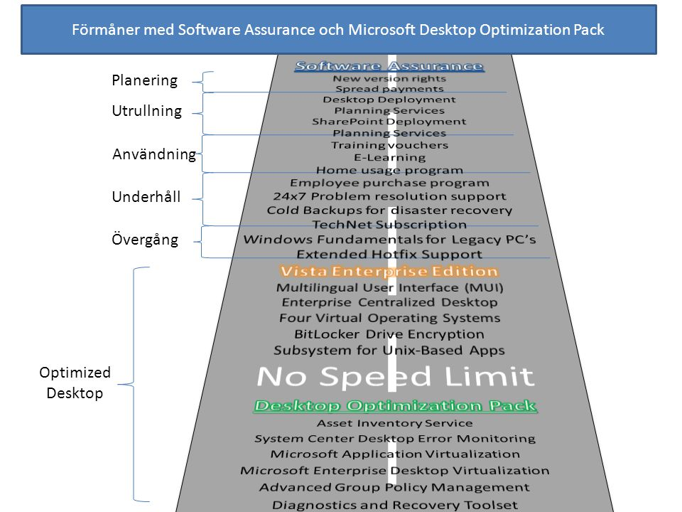 Förmåner med Software Assurance och Microsoft Desktop Optimization Pack Planering Utrullning Användning Underhåll Övergång Optimized Desktop