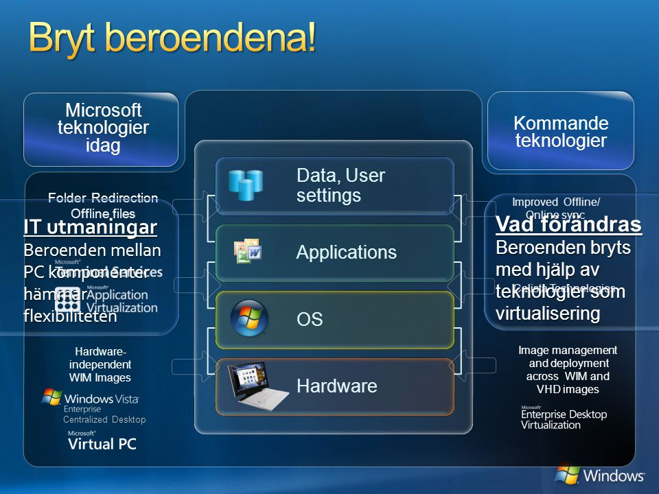 Hardware OS Data, User settings Applications Microsoft teknologier idag Kommande teknologier Folder Redirection Offline files Hardware- independent WI