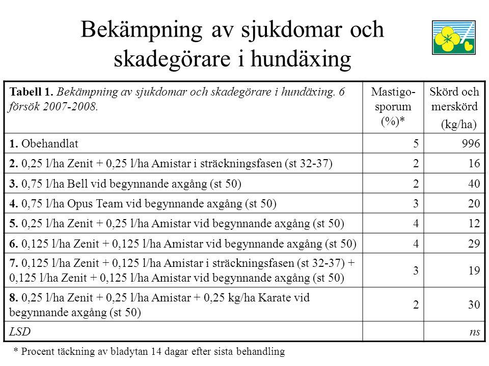 Bekämpning av sjukdomar och skadegörare i hundäxing Tabell 1. Bekämpning av sjukdomar och skadegörare i hundäxing. 6 försök 2007-2008. Mastigo- sporum